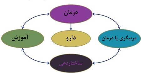 عوامل-یش-فعالی